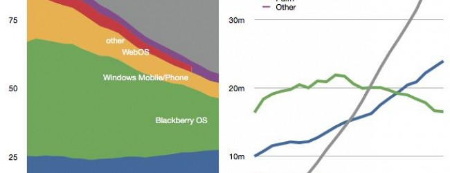 US Mobile Phone Break Down